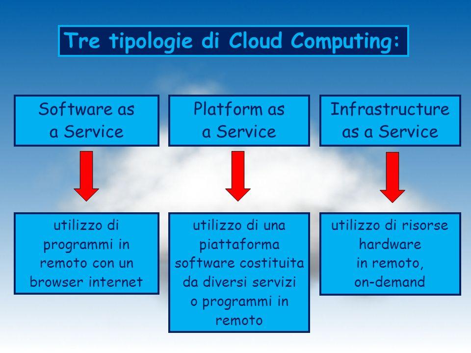 Tre tipologie di Cloud Computing: Software as a Service Platform as a Service Infrastructure as a Service utilizzo di programmi in remoto con un browser internet utilizzo di una piattaforma software costituita da diversi servizi o programmi in remoto utilizzo di risorse hardware in remoto, on-demand