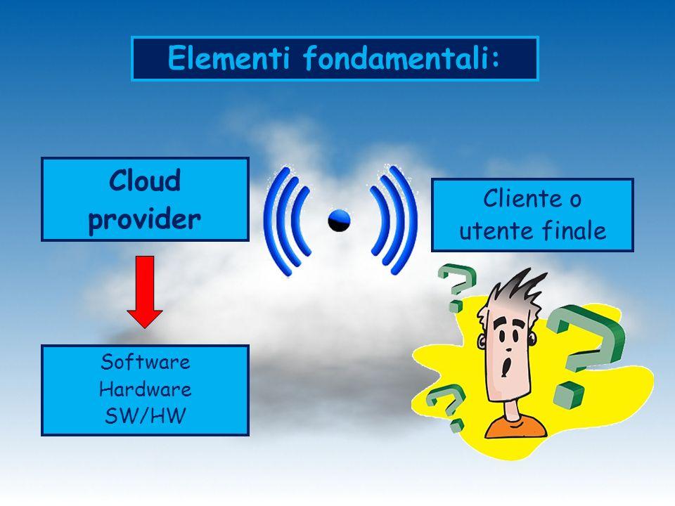 Elementi fondamentali: Cloud provider Cliente o utente finale Software Hardware SW/HW