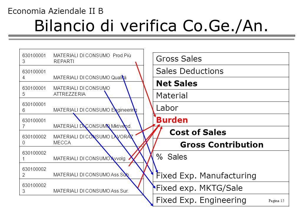 Pagina 15 Economia Aziendale II B Bilancio di verifica Co.Ge./An. 630100001 3 MATERIALI DI CONSUMO Prod.Più REPARTI 630100001 4MATERIALI DI CONSUMO Qu