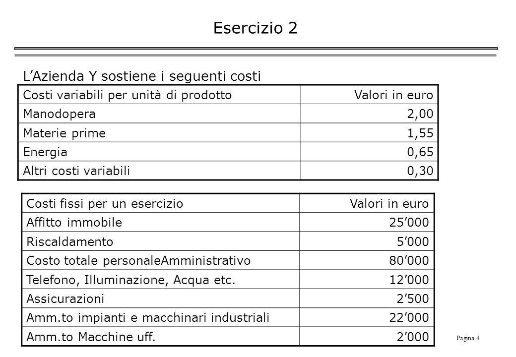 Pagina 4 Esercizio 2 Costi fissi per un esercizioValori in euro Affitto immobile25000 Riscaldamento5000 Costo totale personaleAmministrativo80000 Telefono, Illuminazione, Acqua etc.12000 Assicurazioni2500 Amm.to impianti e macchinari industriali22000 Amm.to Macchine uff.2000 LAzienda Y sostiene i seguenti costi Costi variabili per unità di prodottoValori in euro Manodopera2,00 Materie prime1,55 Energia0,65 Altri costi variabili0,30