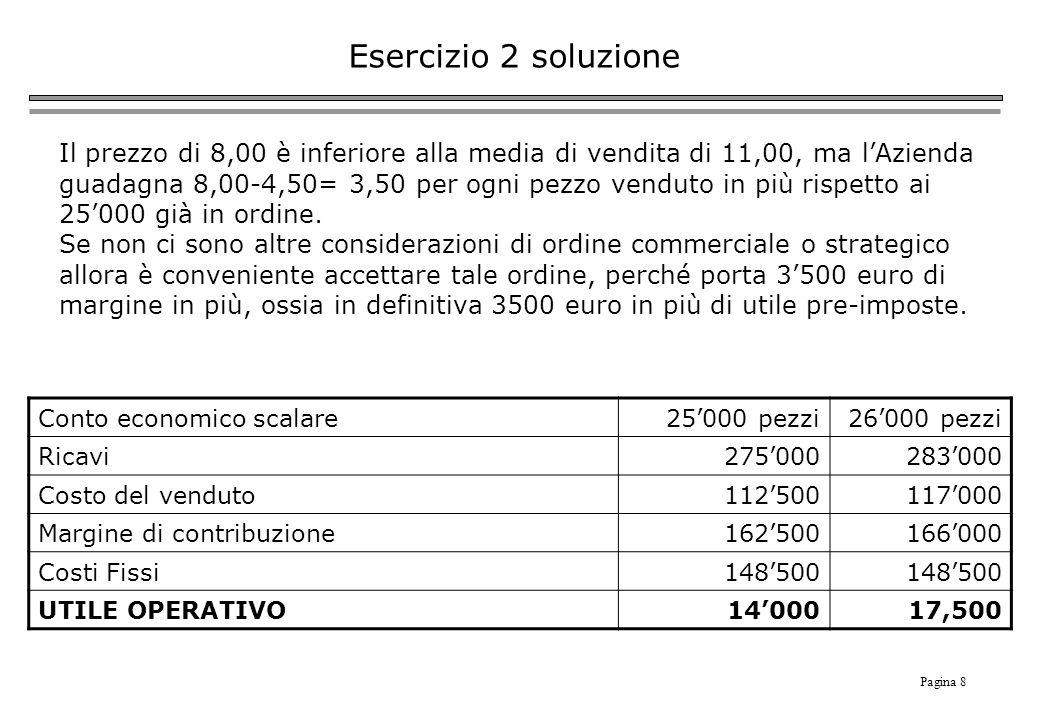 Pagina 8 Esercizio 2 soluzione Il prezzo di 8,00 è inferiore alla media di vendita di 11,00, ma lAzienda guadagna 8,00-4,50= 3,50 per ogni pezzo venduto in più rispetto ai 25000 già in ordine.