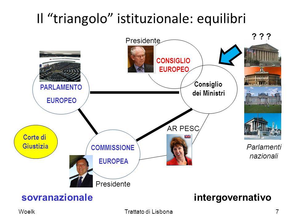Consiglio dei Ministri Il triangolo istituzionale: equilibri sovranazionale intergovernativo Corte di Giustizia WoelkTrattato di Lisbona7 PARLAMENTO E