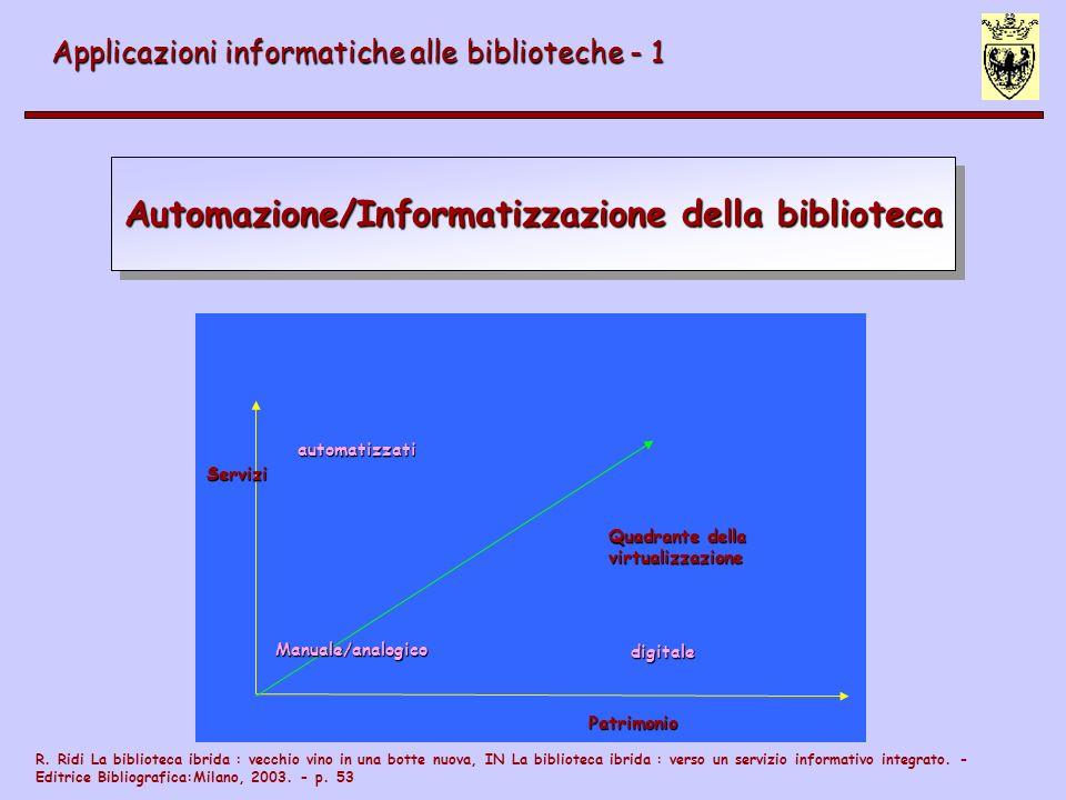Automazione/Informatizzazione della biblioteca Applicazioni informatiche alle biblioteche - 1 Servizi Patrimonio automatizzati digitale Manuale/analog