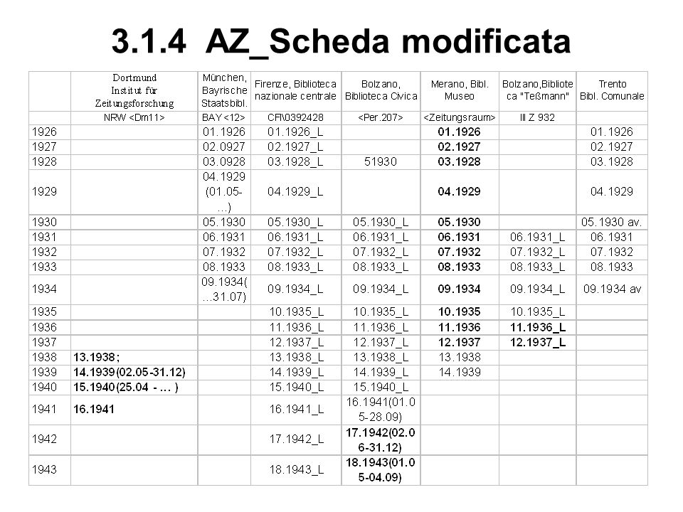 3.1.4 AZ_Scheda modificata AZDortmund Inst. f. ZeitungsforscungBNCFiBolzano, Biblioteca CivicaMerano, Bibl. Museo,Biblioteca