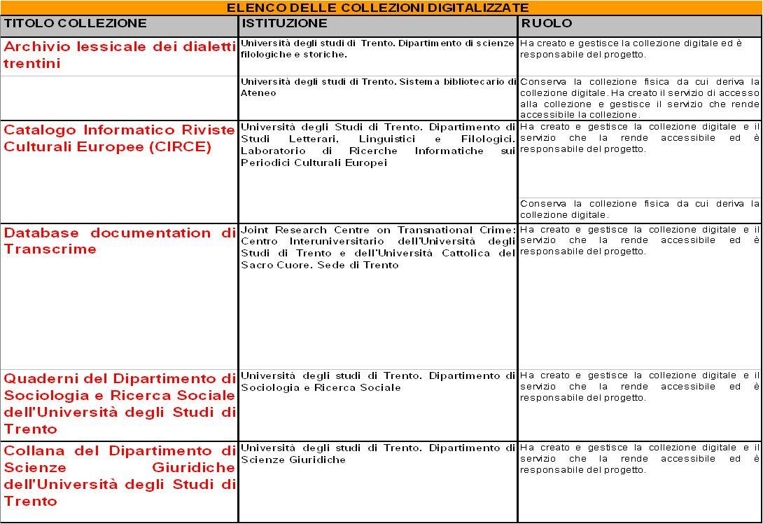 15-16 Novembre 2007 Collezioni digitali di periodici in Italia e in Europa: standard, applicazioni, valutazioni, prospettive 6 Descrizione di 5 entità, conformi al database Michael: 1.