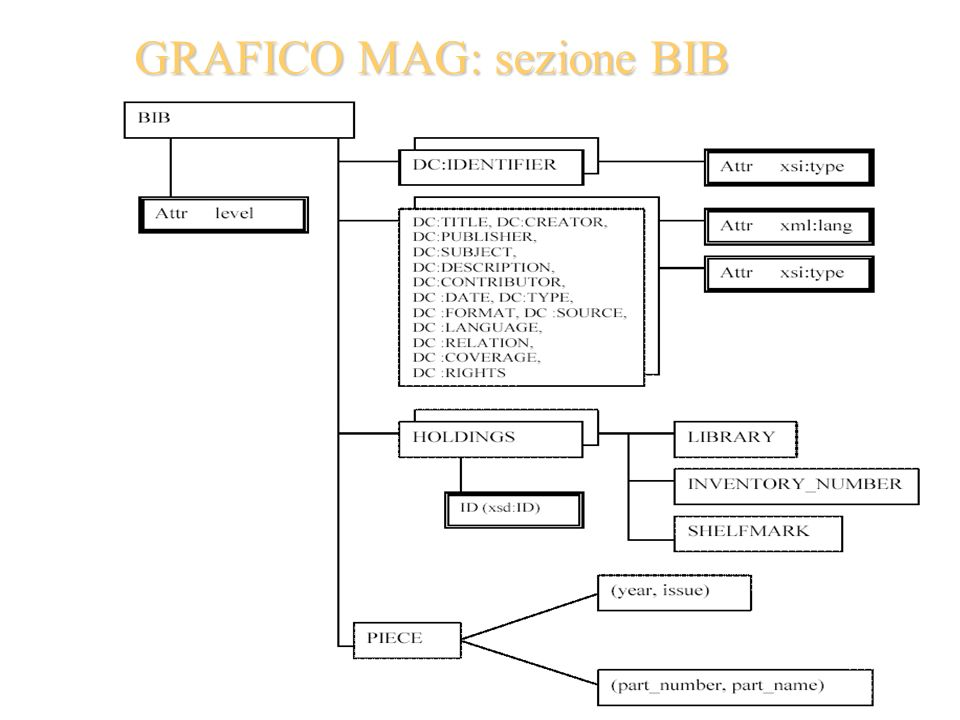 GRAFICO MAG: sezioneBIB GRAFICO MAG: sezione BIB