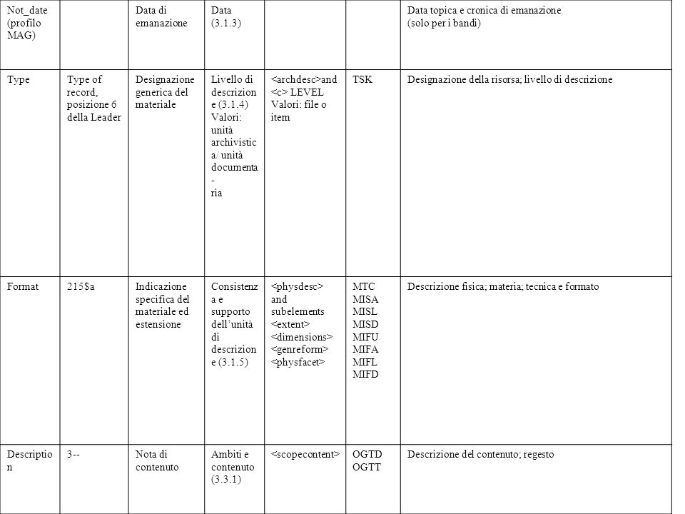 Not_date (profilo MAG) Data di emanazione Data (3.1.3) Data topica e cronica di emanazione (solo per i bandi) TypeType of record, posizione 6 della Le