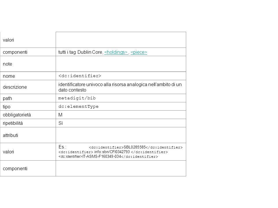 valori componentitutti i tag Dublin Core,, note nome descrizione identificatore univoco alla risorsa analogica nellambito di un dato contesto path met