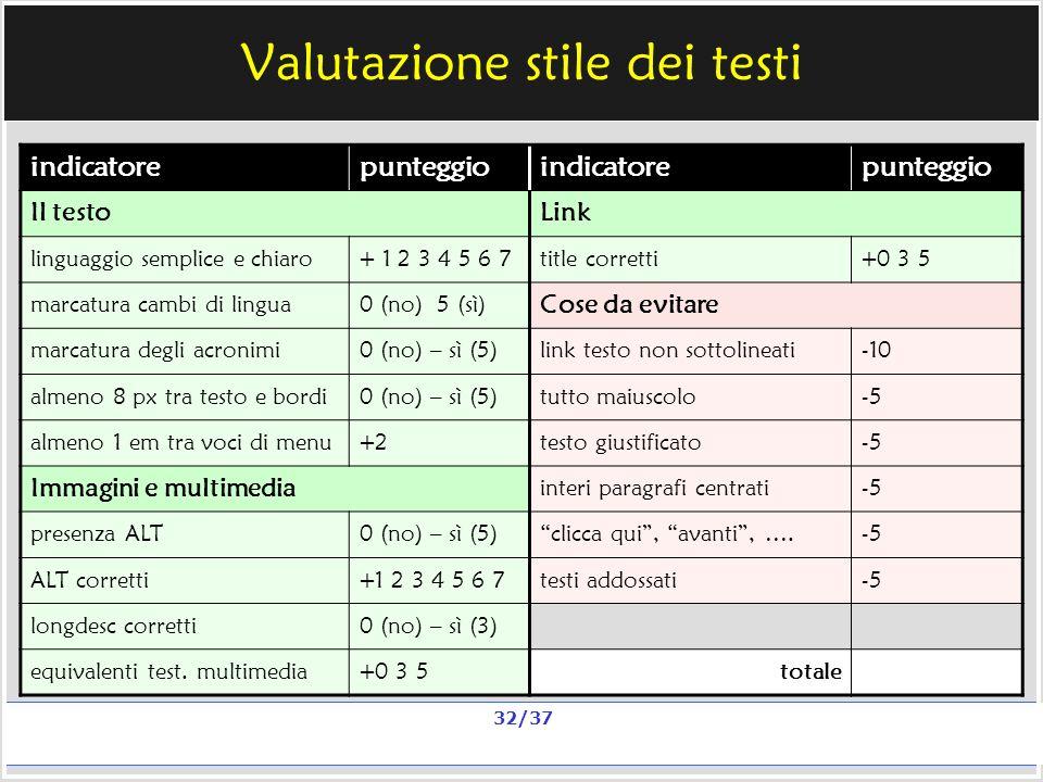 Milano, 20 e 23 nov 2006; 11 e 13 dic 2006 La qualità in un sito scolastico Alberto Ardizzone 32/37 Valutazione stile dei testi indicatorepunteggioindicatorepunteggio Il testoLink linguaggio semplice e chiaro+ 1 2 3 4 5 6 7title corretti+0 3 5 marcatura cambi di lingua0 (no) 5 (sì) Cose da evitare marcatura degli acronimi0 (no) – sì (5)link testo non sottolineati-10 almeno 8 px tra testo e bordi0 (no) – sì (5)tutto maiuscolo-5 almeno 1 em tra voci di menu+2testo giustificato-5 Immagini e multimedia interi paragrafi centrati-5 presenza ALT0 (no) – sì (5)clicca qui, avanti, ….-5 ALT corretti+1 2 3 4 5 6 7testi addossati-5 longdesc corretti0 (no) – sì (3) equivalenti test.