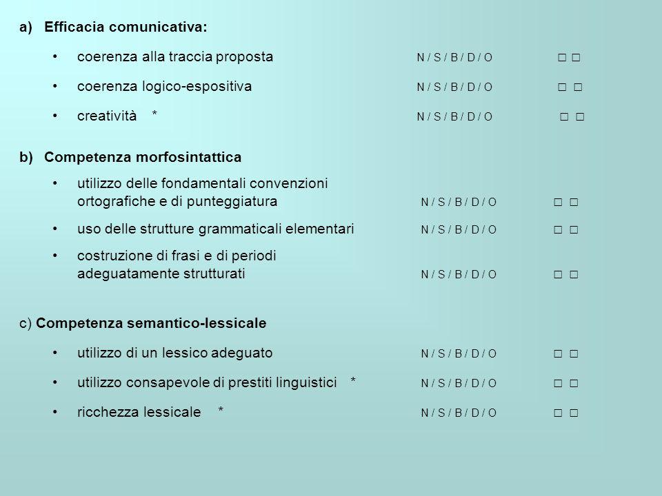 a)Efficacia comunicativa: coerenza alla traccia proposta N / S / B / D / O coerenza logico-espositiva N / S / B / D / O creatività* N / S / B / D / O b)Competenza morfosintattica utilizzo delle fondamentali convenzioni ortografiche e di punteggiatura N / S / B / D / O uso delle strutture grammaticali elementari N / S / B / D / O costruzione di frasi e di periodi adeguatamente strutturati N / S / B / D / O c) Competenza semantico-lessicale utilizzo di un lessico adeguato N / S / B / D / O utilizzo consapevole di prestiti linguistici* N / S / B / D / O ricchezza lessicale* N / S / B / D / O
