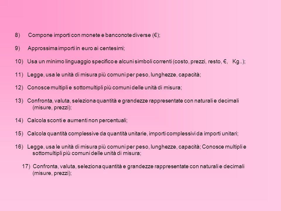8) Compone importi con monete e banconote diverse (); 9) Approssima importi in euro ai centesimi; 10) Usa un minimo linguaggio specifico e alcuni simboli correnti (costo, prezzi, resto,, Kg..); 11) Legge, usa le unità di misura più comuni per peso, lunghezze, capacità; 12) Conosce multipli e sottomultipli più comuni delle unità di misura; 13) Confronta, valuta, seleziona quantità e grandezze rappresentate con naturali e decimali (misure, prezzi); 14) Calcola sconti e aumenti non percentuali; 15) Calcola quantità complessive da quantità unitarie, importi complessivi da importi unitari; 16) Legge, usa le unità di misura più comuni per peso, lunghezze, capacità; Conosce multipli e sottomultipli più comuni delle unità di misura; 17) Confronta, valuta, seleziona quantità e grandezze rappresentate con naturali e decimali (misure, prezzi);
