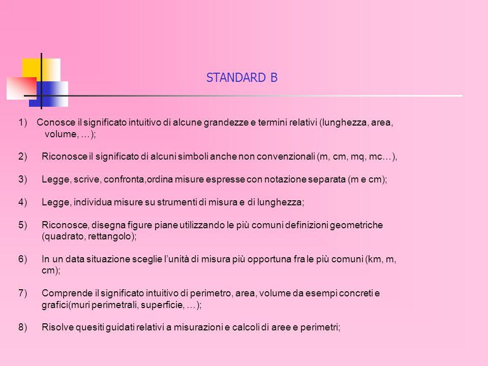 STANDARD B 1)Conosce il significato intuitivo di alcune grandezze e termini relativi (lunghezza, area, volume, …); 2) Riconosce il significato di alcuni simboli anche non convenzionali (m, cm, mq, mc…), 3) Legge, scrive, confronta,ordina misure espresse con notazione separata (m e cm); 4) Legge, individua misure su strumenti di misura e di lunghezza; 5) Riconosce, disegna figure piane utilizzando le più comuni definizioni geometriche (quadrato, rettangolo); 6) In un data situazione sceglie lunità di misura più opportuna fra le più comuni (km, m, cm); 7) Comprende il significato intuitivo di perimetro, area, volume da esempi concreti e grafici(muri perimetrali, superficie, …); 8) Risolve quesiti guidati relativi a misurazioni e calcoli di aree e perimetri;