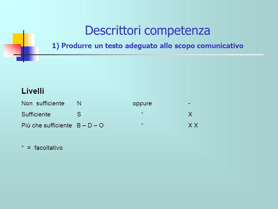 Descrittori competenza 1) Produrre un testo adeguato allo scopo comunicativo Livelli Non sufficiente Noppure - Sufficiente S X Più che sufficiente B – D – O X X * = facoltativo
