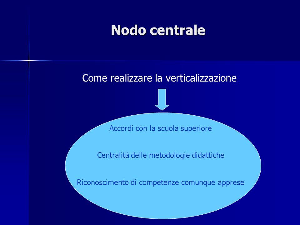 Nodo centrale Come realizzare la verticalizzazione Accordi con la scuola superiore Centralità delle metodologie didattiche Riconoscimento di competenz