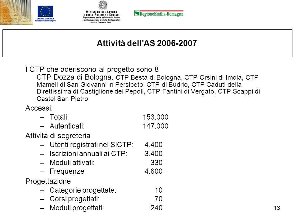 13 Attività dell'AS 2006-2007 I CTP che aderiscono al progetto sono 8 CTP Dozza di Bologna, CTP Besta di Bologna, CTP Orsini di Imola, CTP Mameli di S