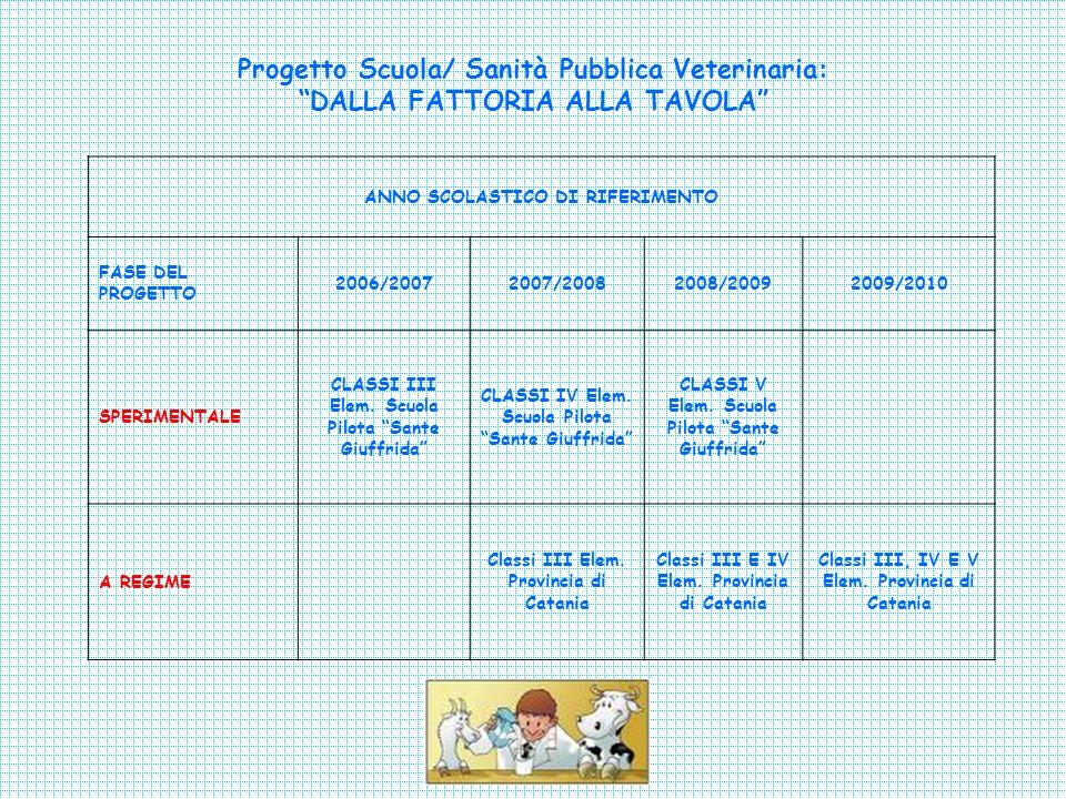 Progetto Scuola/ Sanità Pubblica Veterinaria: DALLA FATTORIA ALLA TAVOLA ANNO SCOLASTICO DI RIFERIMENTO FASE DEL PROGETTO 2006/20072007/20082008/20092009/2010 SPERIMENTALE CLASSI III Elem.