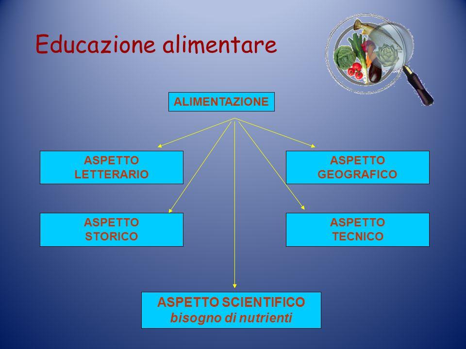 Educazione alimentare ALIMENTAZIONE ASPETTO SCIENTIFICO bisogno di nutrienti ASPETTO LETTERARIO ASPETTO GEOGRAFICO ASPETTO STORICO ASPETTO TECNICO