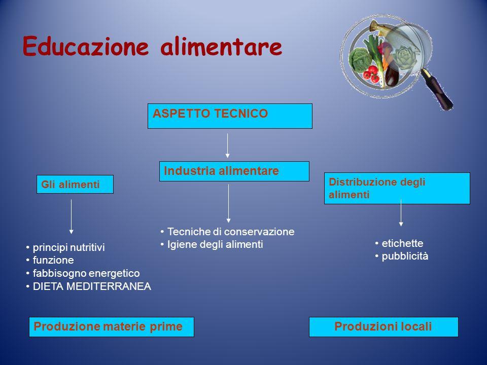 ASPETTO TECNICO Tecniche di conservazione Igiene degli alimenti Industria alimentare Produzione materie prime principi nutritivi funzione fabbisogno e