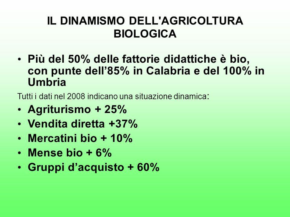 IL DINAMISMO DELL AGRICOLTURA BIOLOGICA Più del 50% delle fattorie didattiche è bio, con punte dell85% in Calabria e del 100% in Umbria Tutti i dati nel 2008 indicano una situazione dinamica : Agriturismo + 25% Vendita diretta +37% Mercatini bio + 10% Mense bio + 6% Gruppi dacquisto + 60%