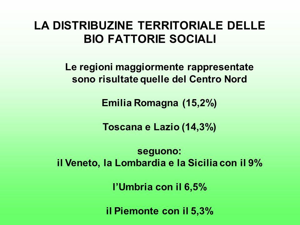 Le regioni maggiormente rappresentate sono risultate quelle del Centro Nord Emilia Romagna (15,2%) Toscana e Lazio (14,3%) seguono: il Veneto, la Lombardia e la Sicilia con il 9% lUmbria con il 6,5% il Piemonte con il 5,3% LA DISTRIBUZINE TERRITORIALE DELLE BIO FATTORIE SOCIALI