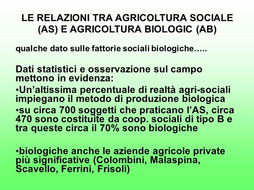LE RELAZIONI TRA AGRICOLTURA SOCIALE (AS) E AGRICOLTURA BIOLOGIC (AB) qualche dato sulle fattorie sociali biologiche…..