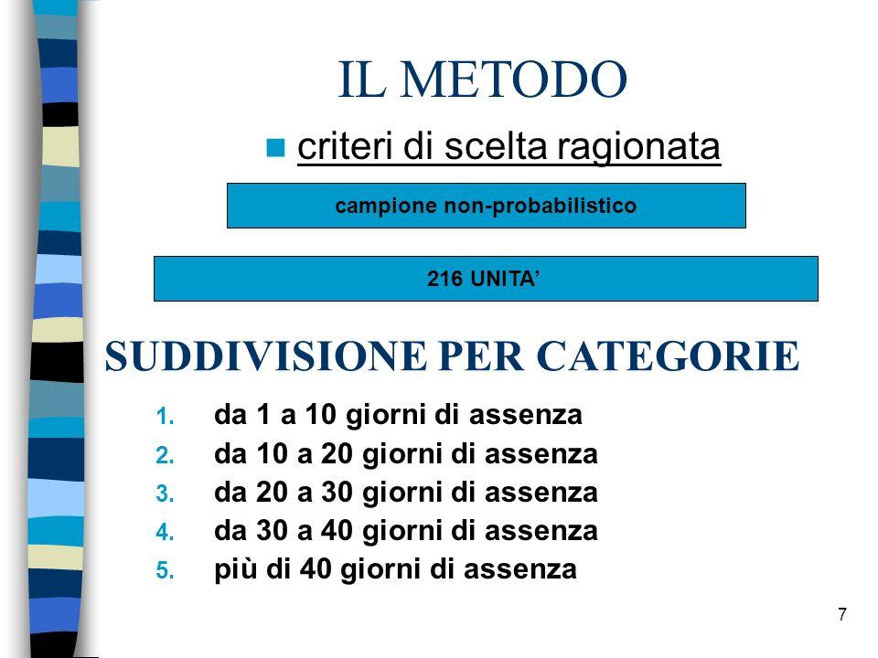 7 criteri di scelta ragionata IL METODO campione non-probabilistico 216 UNITA SUDDIVISIONE PER CATEGORIE 1.