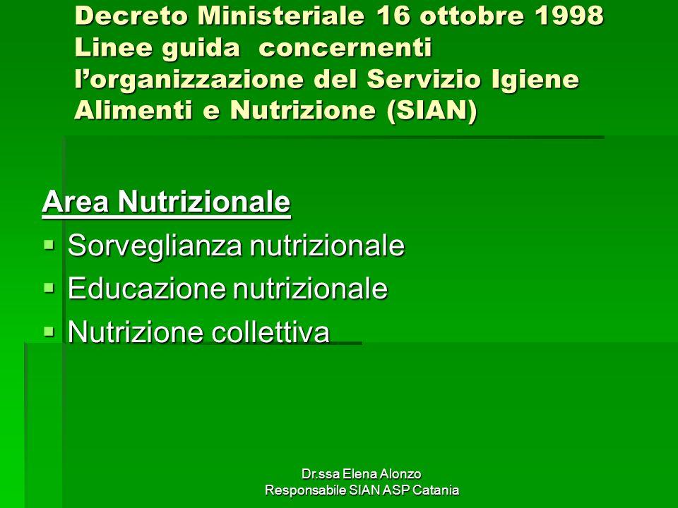 Dr.ssa Elena Alonzo Responsabile SIAN ASP Catania Decreto Ministeriale 16 ottobre 1998 Linee guida concernenti lorganizzazione del Servizio Igiene Ali