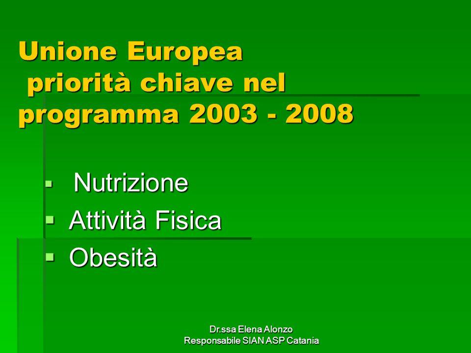 Dr.ssa Elena Alonzo Responsabile SIAN ASP Catania Piano Nazionale Prevenzione 2005 - 2007 Obesità quale problema di salute prioritario in: Obesità quale problema di salute prioritario in: Donne in età fertile Donne in età fertile bambini bambini