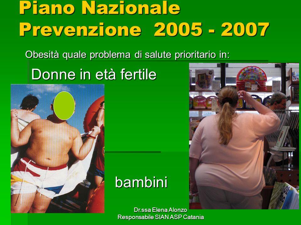 Dr.ssa Elena Alonzo Responsabile SIAN ASP Catania Piano Nazionale Prevenzione 2005 - 2007 Obesità quale problema di salute prioritario in: Obesità qua