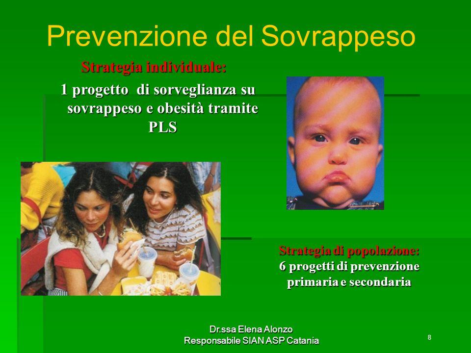 Dr.ssa Elena Alonzo Responsabile SIAN ASP Catania Prevenzione del Sovrappeso Strategia individuale: 1 progetto di sorveglianza su sovrappeso e obesità