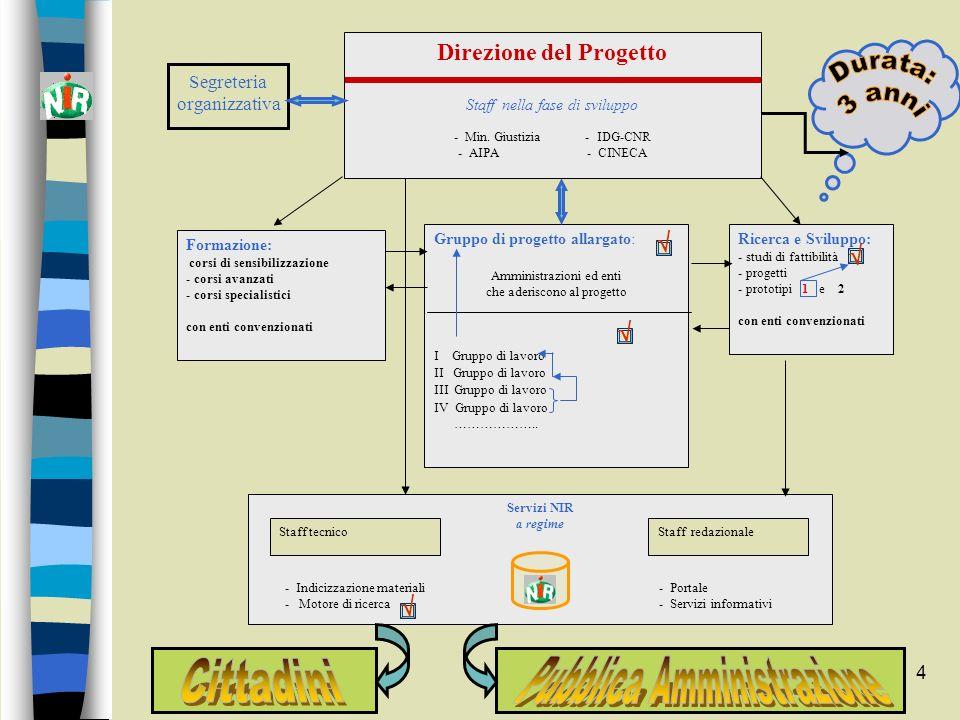 4 Direzione del Progetto Staff nella fase di sviluppo - Min. Giustizia - IDG-CNR - AIPA - CINECA Gruppo di progetto allargato: Amministrazioni ed enti