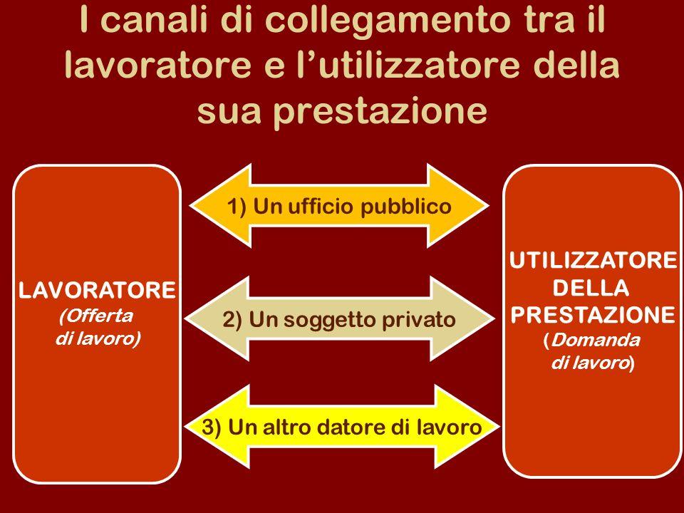 I canali di collegamento tra il lavoratore e lutilizzatore della sua prestazione LAVORATORE (Offerta di lavoro) 1) Un ufficio pubblico 3) Un altro datore di lavoro 2) Un soggetto privato UTILIZZATORE DELLA PRESTAZIONE (Domanda di lavoro)