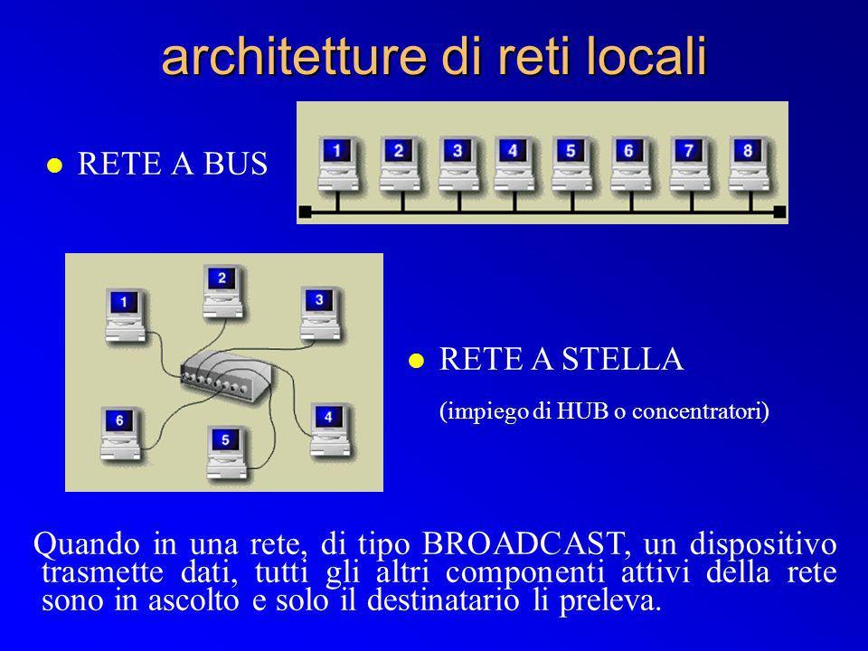 l RETE A BUS architetture di reti locali l RETE A STELLA (impiego di HUB o concentratori) Quando in una rete, di tipo BROADCAST, un dispositivo trasme