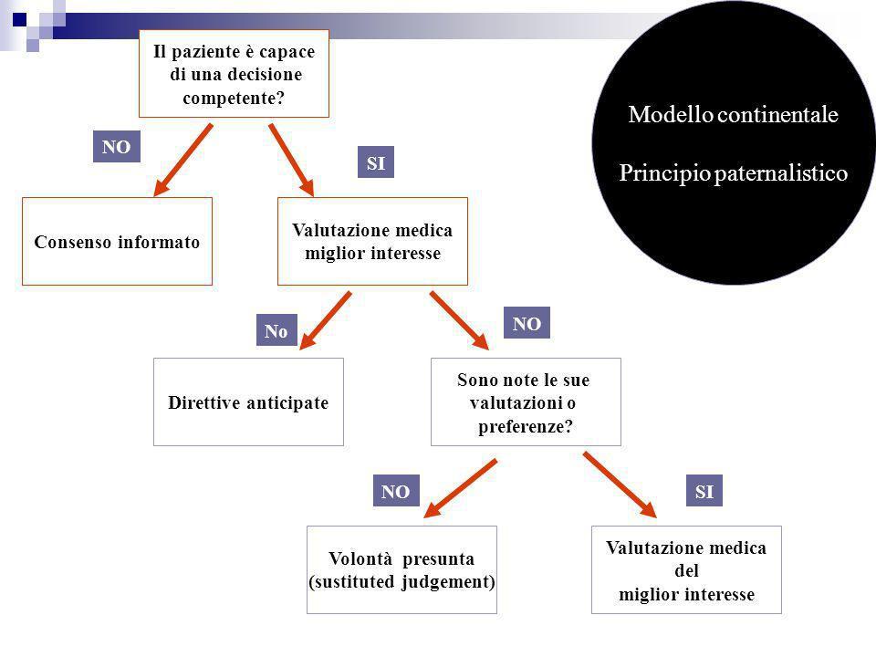 Il paziente è capace di una decisione competente? Valutazione medica miglior interesse Consenso informato Valutazione medica del miglior interesse Vol