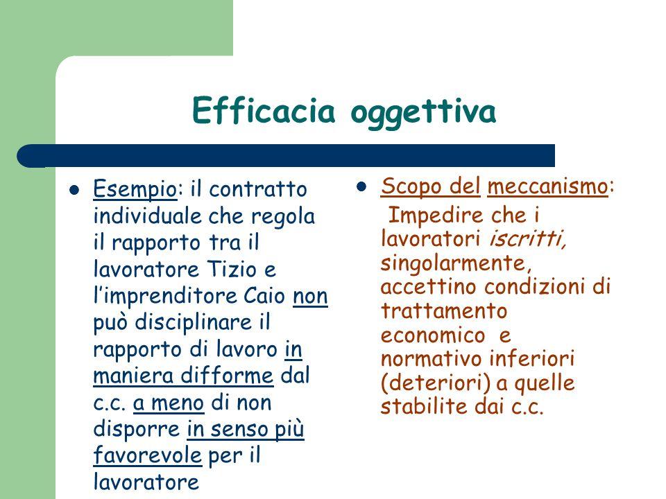 Efficacia oggettiva Esempio: il contratto individuale che regola il rapporto tra il lavoratore Tizio e limprenditore Caio non può disciplinare il rapporto di lavoro in maniera difforme dal c.c.