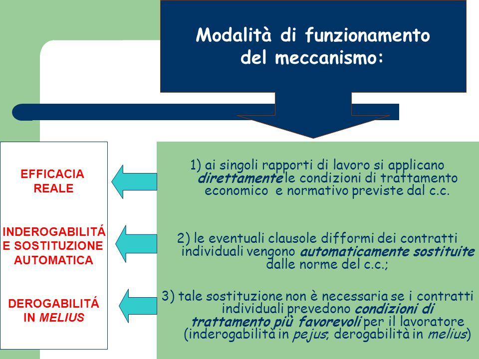 Modalità di funzionamento del meccanismo: 1) ai singoli rapporti di lavoro si applicano direttamente le condizioni di trattamento economico e normativo previste dal c.c.