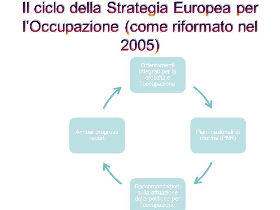 Orientamenti integrati per la crescita e loccupazione Piani nazionali di riforma (PNR) Raccomandazioni sulla attuazione delle politiche per loccupazione Annual progress report