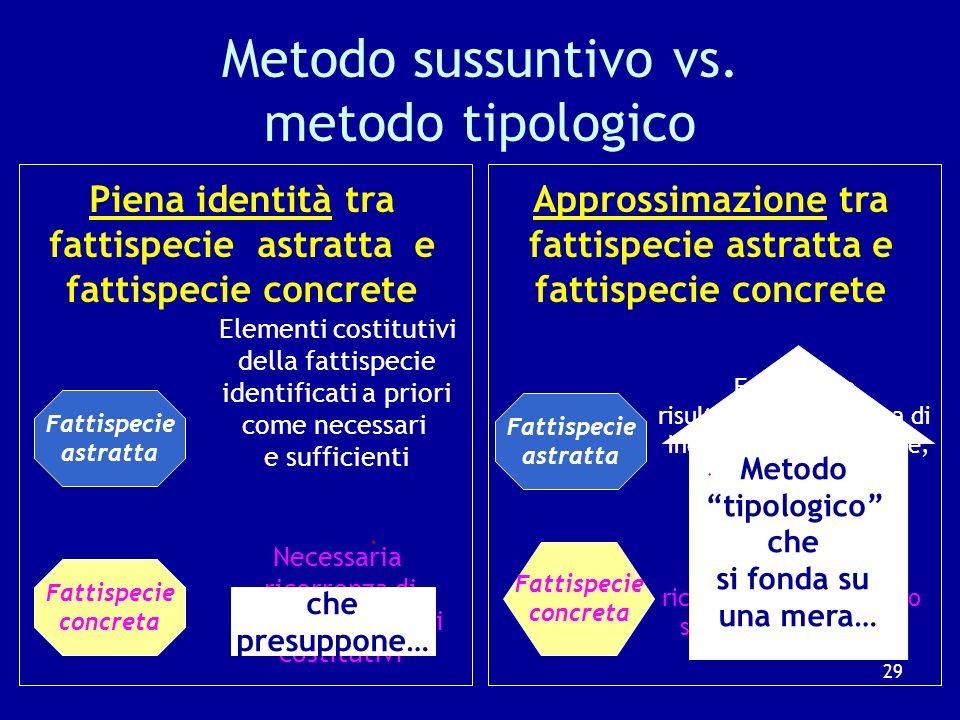 Il metodo utilizzato dai giudici Il metodo sussuntivo, utilizzato dalla dottrina la piena identificazione fra fattispecie astratta (ex art.
