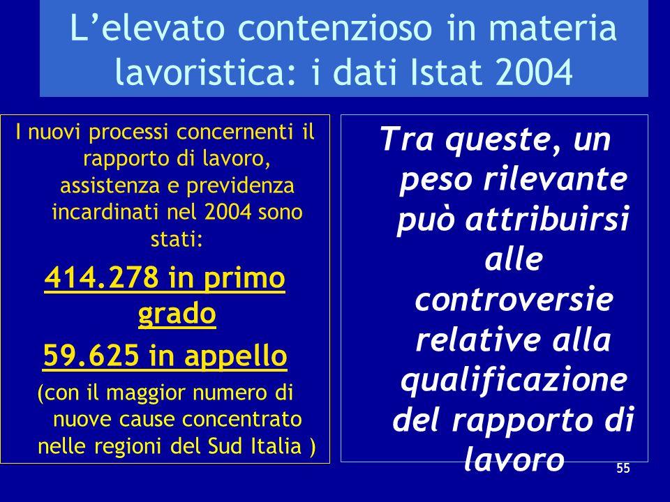 Problemi qualificatori del contratto di lavoro e possibili soluzioni: LA CERTIFICAZIONE 54