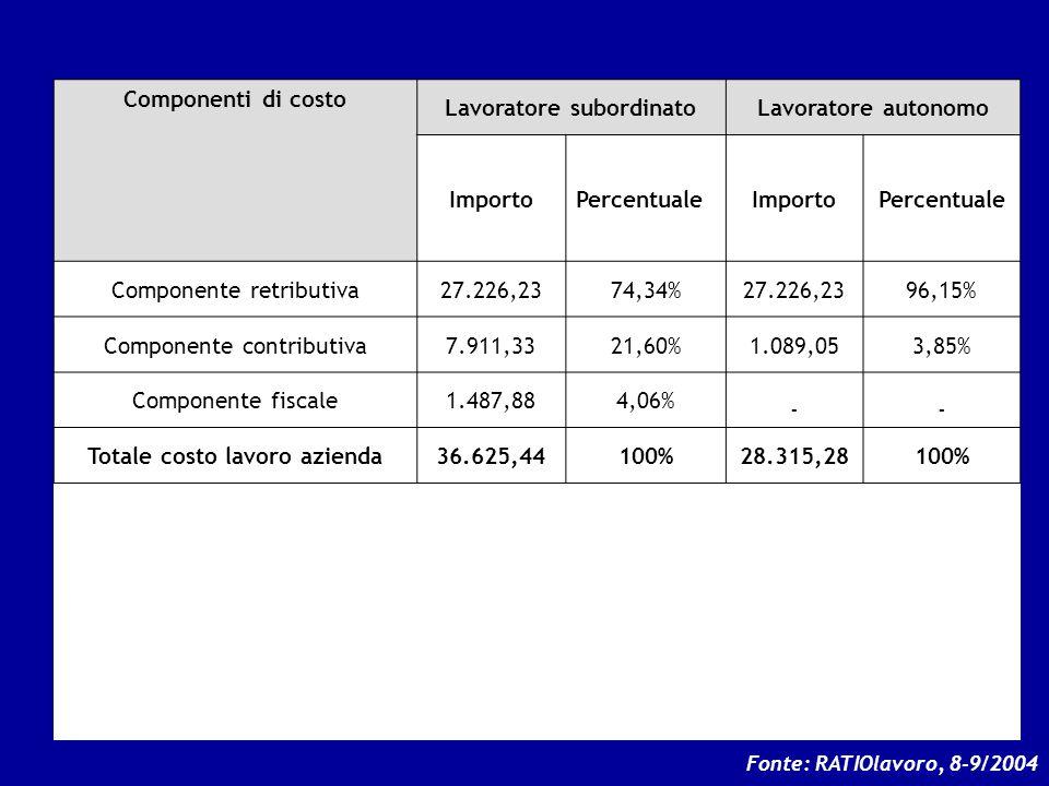Componenti di costo Lavoratore subordinatoLavoratore autonomo ImportoPercentualeImportoPercentuale Componente retributiva27.226,2374,34%27.226,2396,15% Componente contributiva7.911,3321,60%1.089,053,85% Componente fiscale1.487,884,06% -- Totale costo lavoro azienda36.625,44100%28.315,28100% Indice del costo aziendale sul lordo (il cuneo fiscale) Costo azienda ------------------ Compenso lordo 36.625,44 ------------ 27.226,23 = 134,52% 28.315,28 ------------- 27.226,23 = 104,00% Fonte: RATIOlavoro, 8-9/2004 9