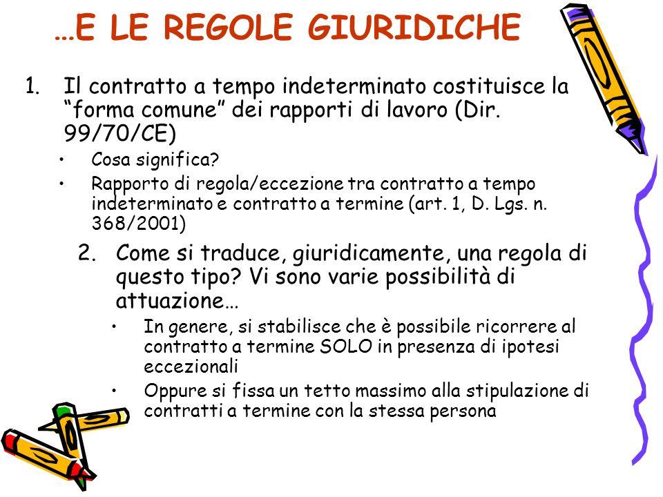 …E LE REGOLE GIURIDICHE 1.Il contratto a tempo indeterminato costituisce la forma comune dei rapporti di lavoro (Dir. 99/70/CE) Cosa significa? Rappor
