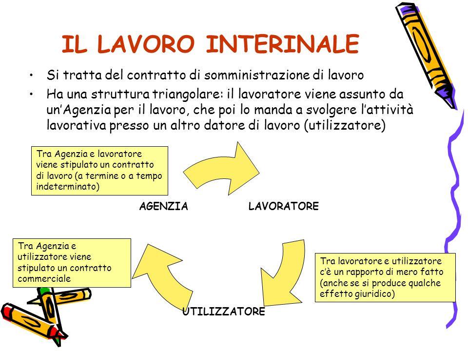 IL LAVORO INTERINALE Si tratta del contratto di somministrazione di lavoro Ha una struttura triangolare: il lavoratore viene assunto da unAgenzia per