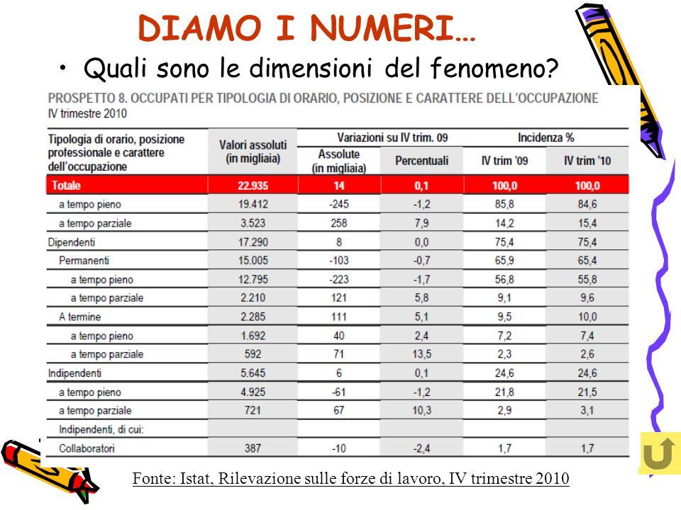 DIAMO I NUMERI… Quali sono le dimensioni del fenomeno? Fonte: Istat, Rilevazione sulle forze di lavoro, IV trimestre 2010