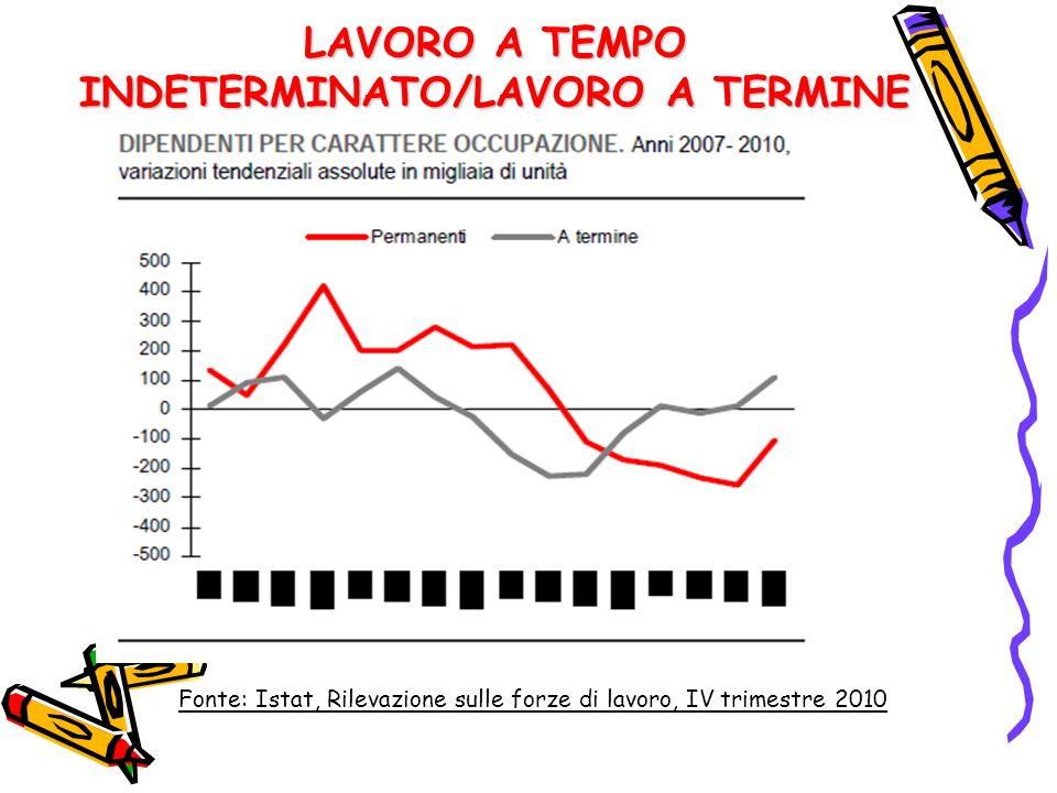 LAVORO A TEMPO INDETERMINATO/LAVORO A TERMINE Fonte: Istat, Rilevazione sulle forze di lavoro, IV trimestre 2010