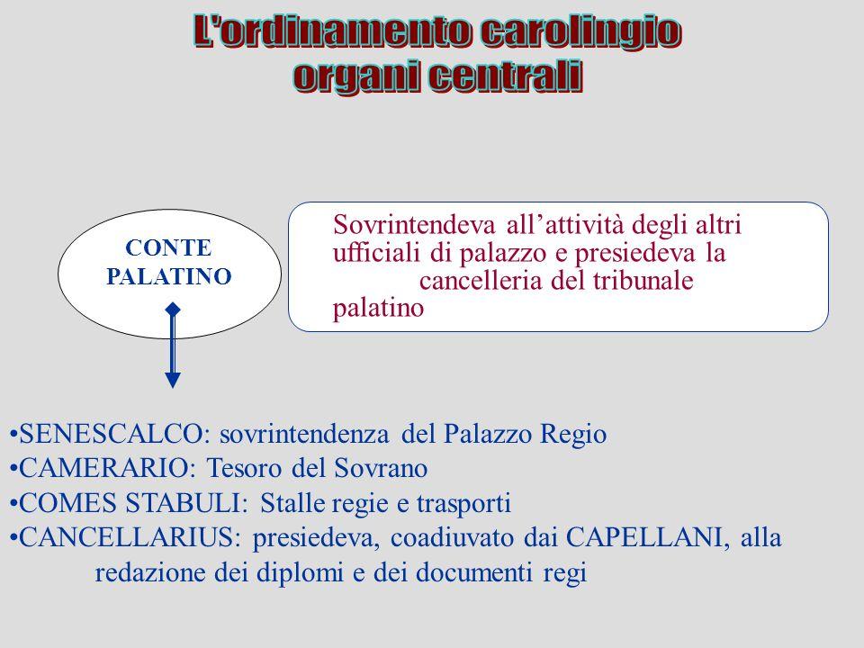 CONTE PALATINO Sovrintendeva allattività degli altri ufficiali di palazzo e presiedeva la cancelleria del tribunale palatino SENESCALCO: sovrintendenz