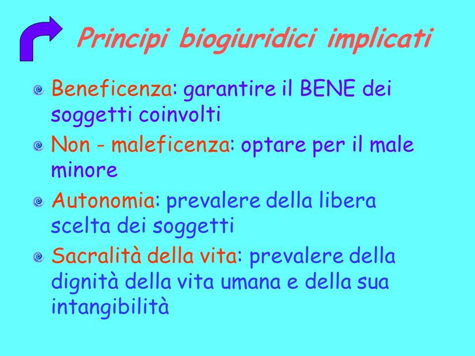 Principi biogiuridici implicati Beneficenza: garantire il BENE dei soggetti coinvolti Non - maleficenza: optare per il male minore Autonomia: prevaler