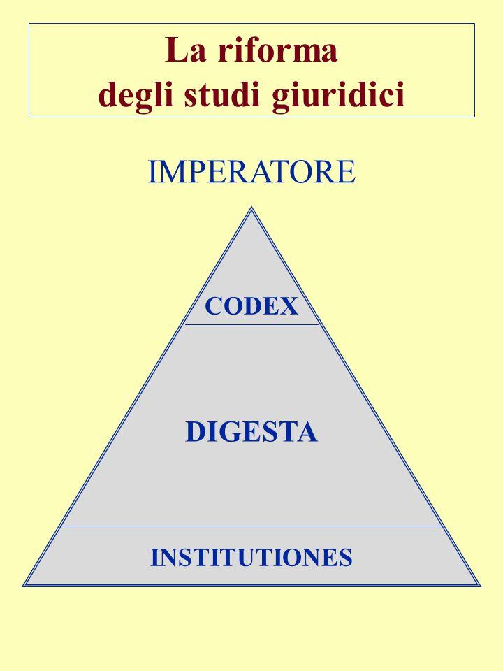 INSTITUTIONES DIGESTA CODEX La riforma degli studi giuridici IMPERATORE