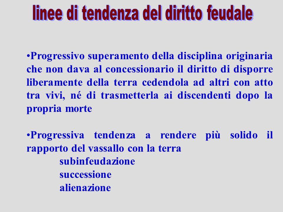 Progressivo superamento della disciplina originaria che non dava al concessionario il diritto di disporre liberamente della terra cedendola ad altri c