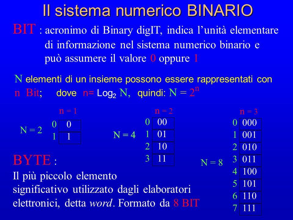 Il sistema numerico BINARIO BIT : acronimo di Binary digIT, indica lunità elementare di informazione nel sistema numerico binario e può assumere il va