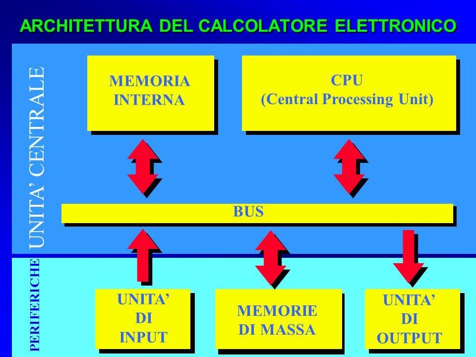 UNITA DI INPUT UNITA DI OUTPUT MEMORIE DI MASSA MEMORIA INTERNA BUS CPU (Central Processing Unit) ARCHITETTURA DEL CALCOLATORE ELETTRONICO UNITA CENTR